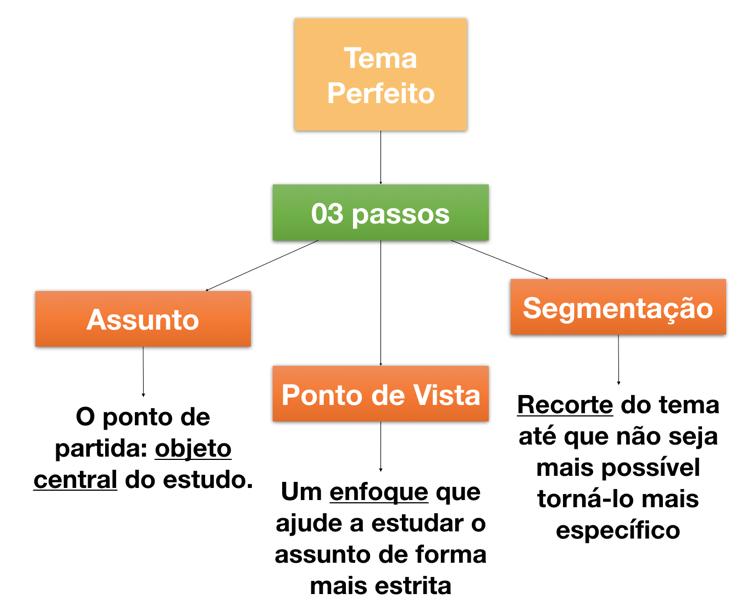 Como escolher o tema do TCC em 03 passos