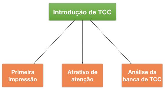 Introducao de TCC 1