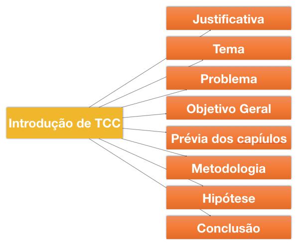 Introducao de TCC 2