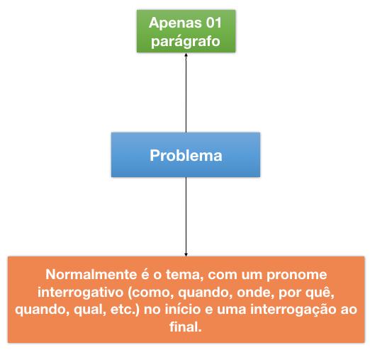 Introducao de TCC - problema
