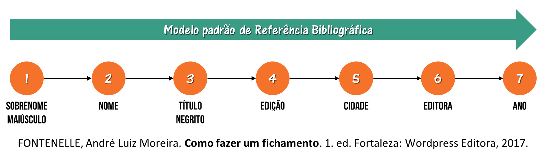 Referência Bibliográfica - Modelo